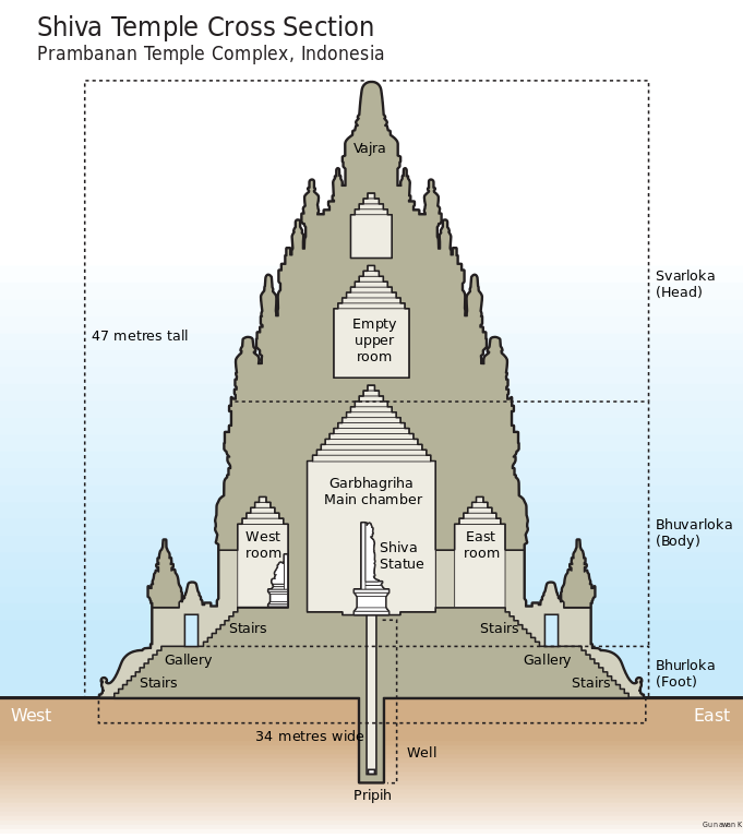 Cross-section image of the Shiva temple